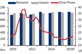 Silver Shortages Worsen Every Month